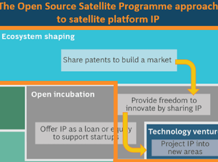 Open Source Satellite Program approach to IP sharing